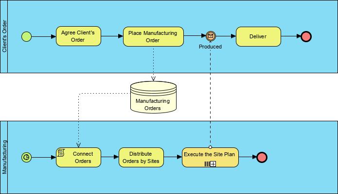 Bpmn Notation Overview