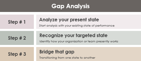 Gap Analysis steps