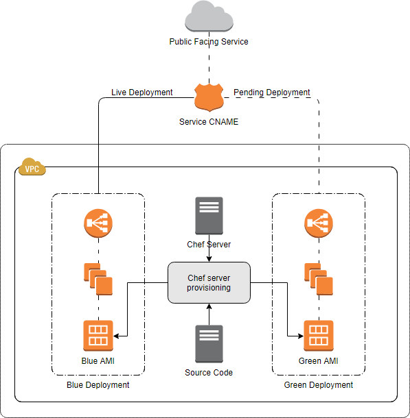 AWS diagram example - Expedia standard deployment architecture