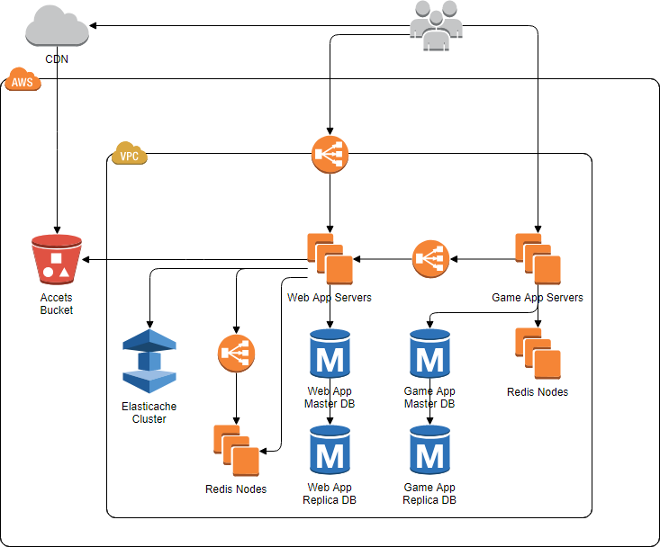 AWS diagram example - Game architecture
