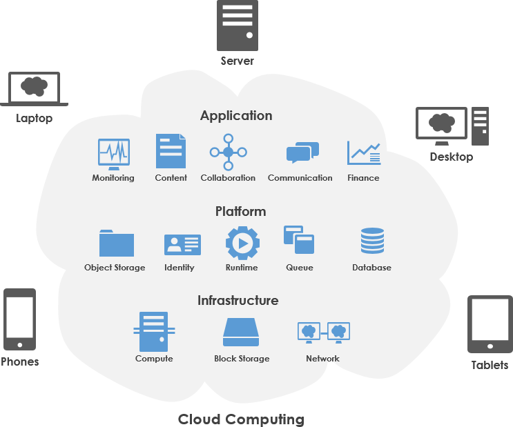 Cloud computing - an overview