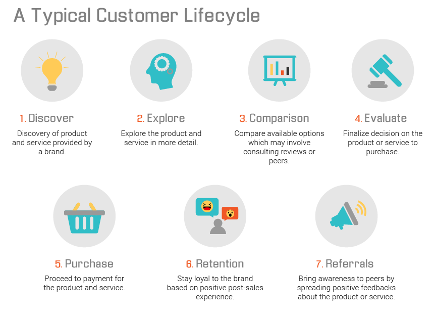 typical customer lifecycle