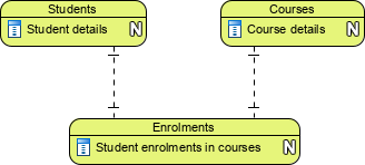 Conceptual data model example: student enrolment