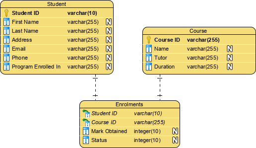 Logical data model example: student enrolment