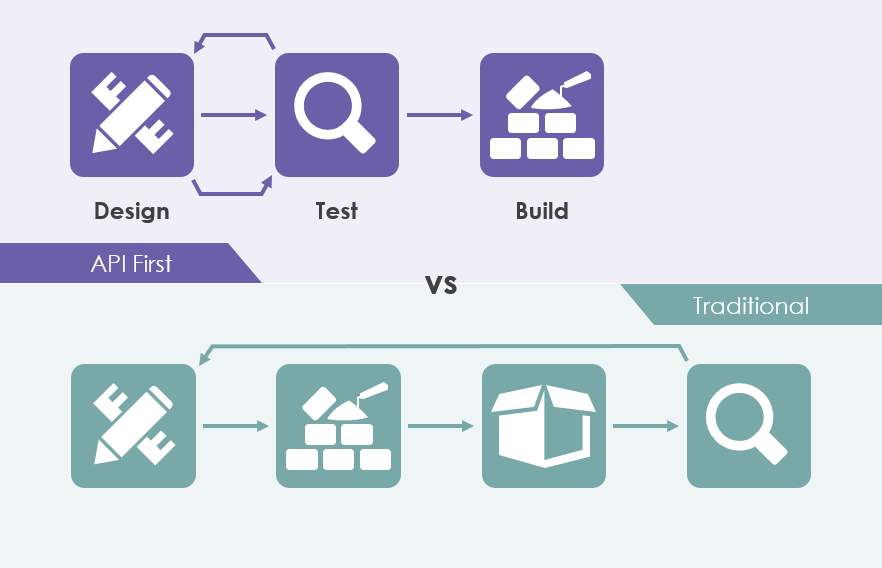 API first vs traditional