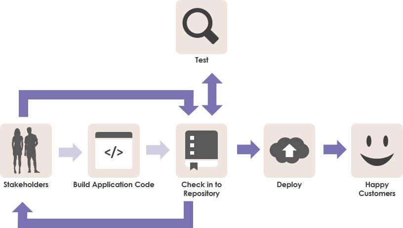Design first approach