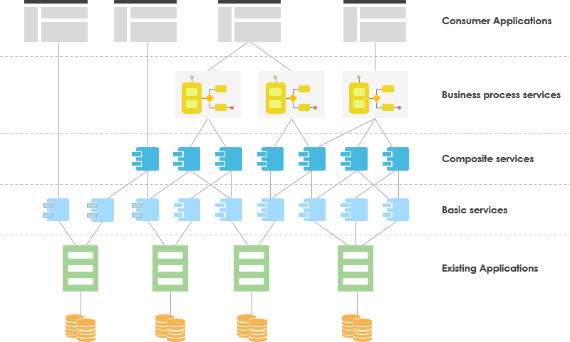 SOA layers of services