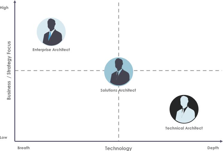 Enterprise architects vs solution architects vs domain architects