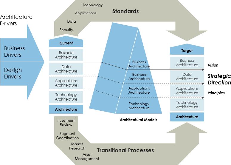 Federal Enterprise Architectural Framework