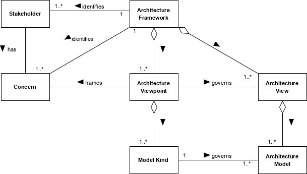 Enterprise architecture framework model