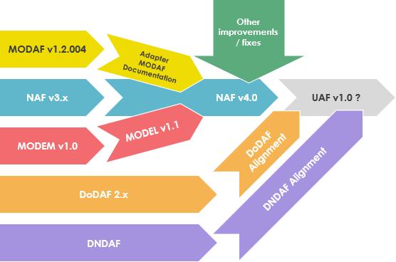 Enterprise architecture frameworks