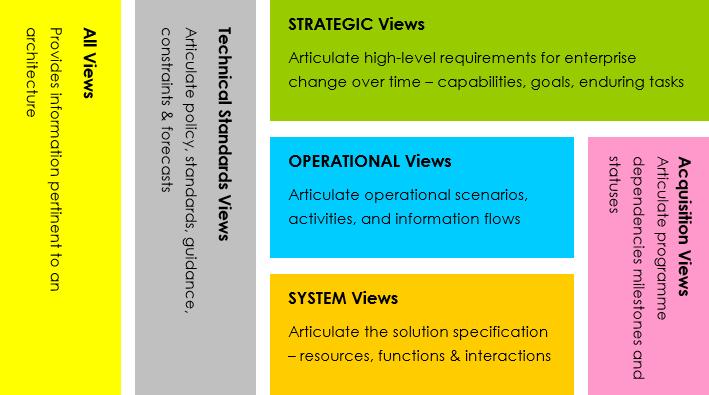MODAF framework