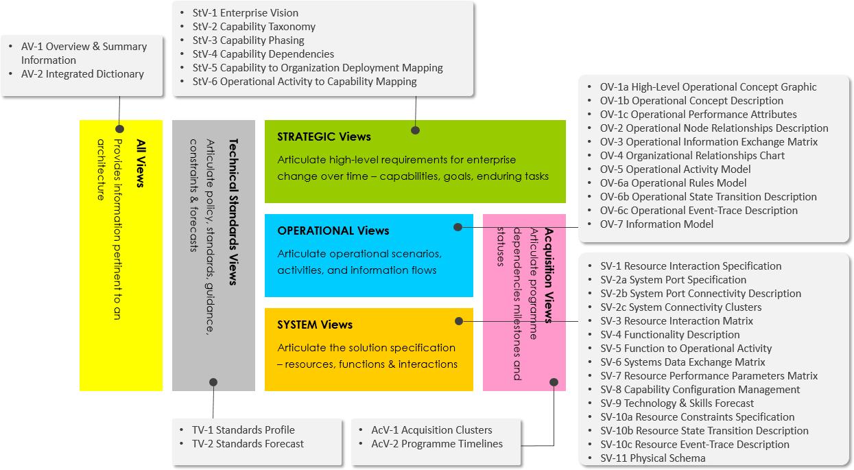 MODAF framework viewpoints
