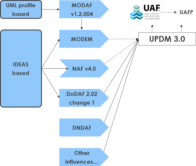 transiting from UPDM to UAF