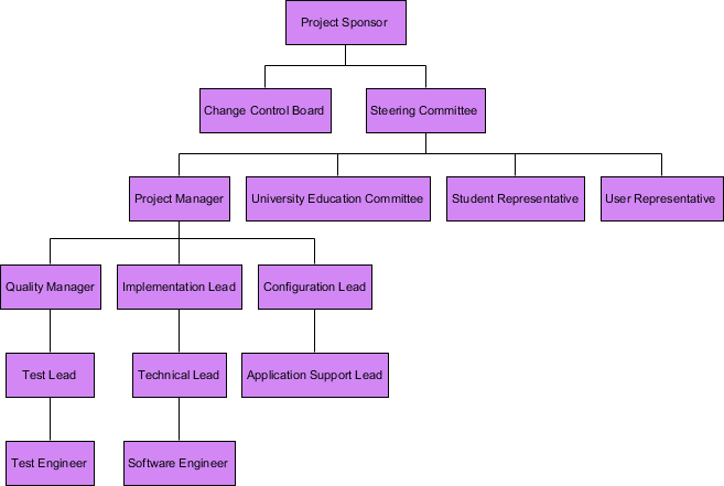Organizational Breakdown Structure