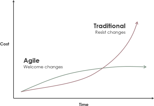 Traditional vs Agile cost of change