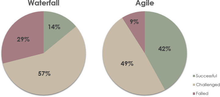 Waterfall vs Agile project success rate