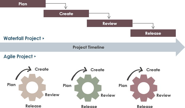 Waterfall vs Agile software development