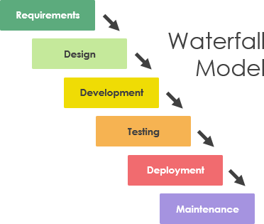 What Is Software Development Lifecycle