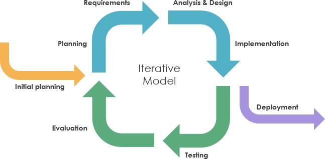 iteractive model