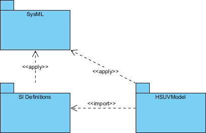 Modeling domain package diagram