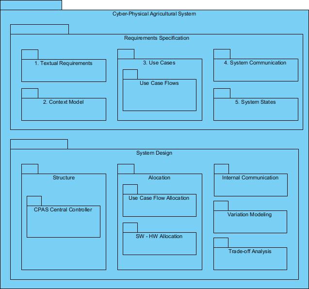 Package diagram example
