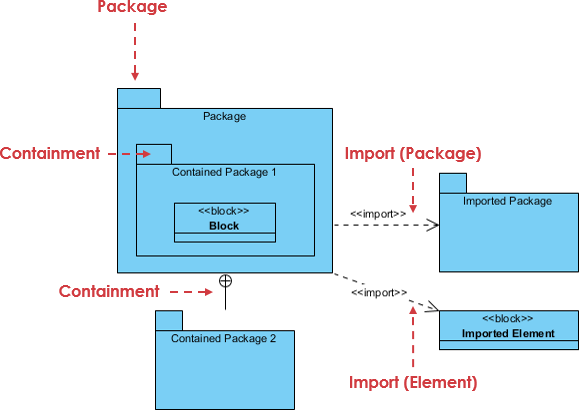 Package diagram explained