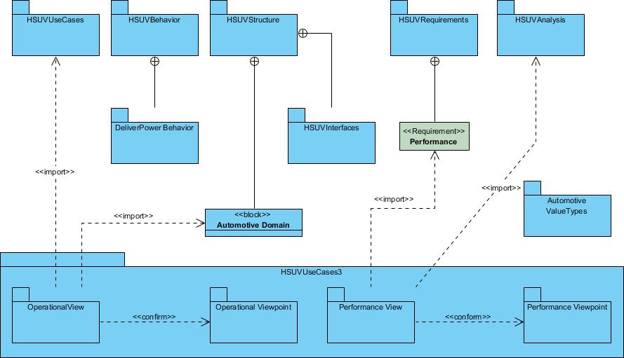Package Diagram HSUV model example