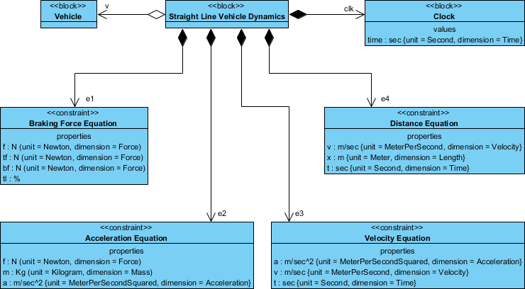 Sysml  Expressing Model Element Constraints With