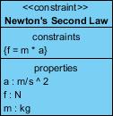 SysML constraint block