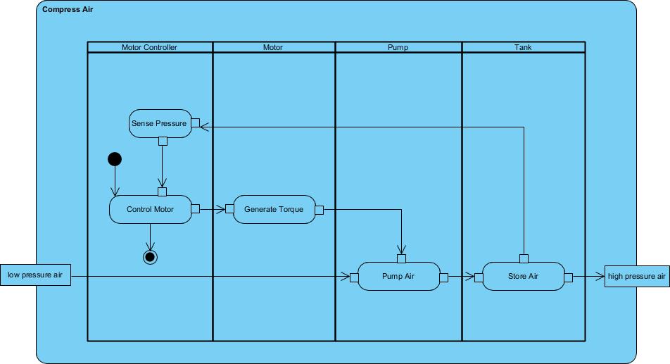 Activity Diagram example: Compress Air