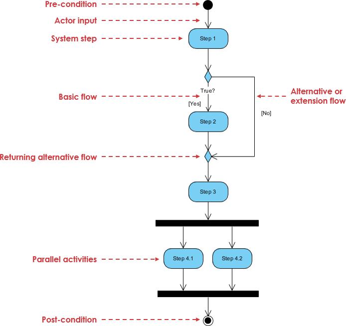 Activity Diagram explained
