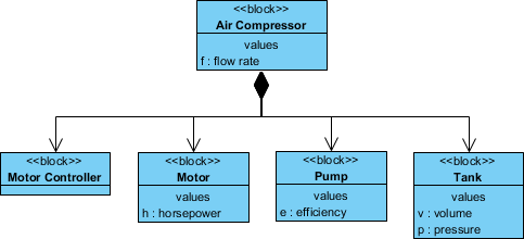Block Definition Diagram: Air Compressor System