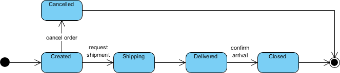 State machine diagram notation: Initial and Final state