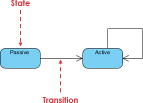 State machine diagram notation: State example