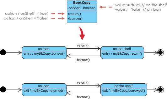State machine diagram notation: Class and state