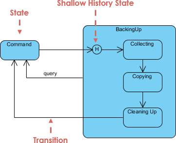 State machine diagram notation: History state