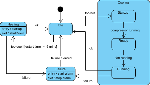 State machine diagram notation: subsystem