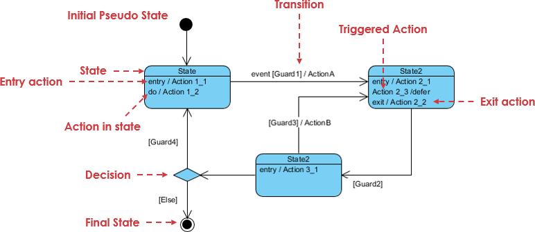 State machine diagram notation