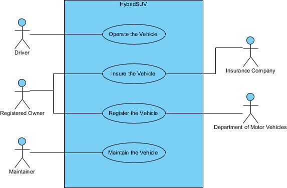 SysML Hybrid HSUV Use Case Diagram