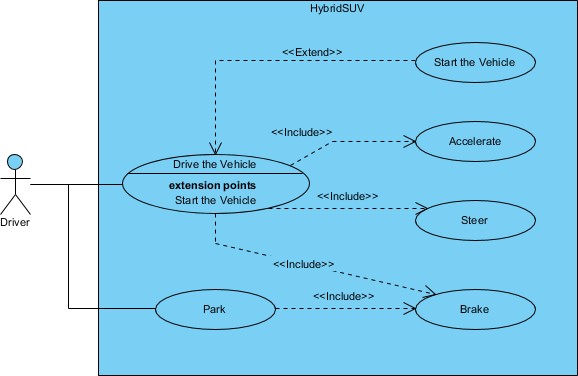 SysML Use Case Diagram operational use cases
