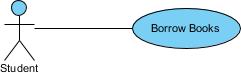 Use Case Diagram notation: Association link