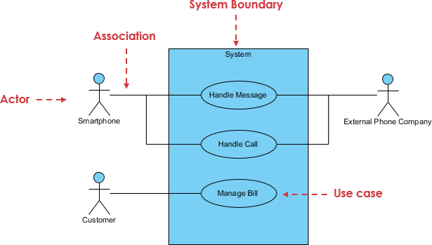 Use Case Diagram at a glance