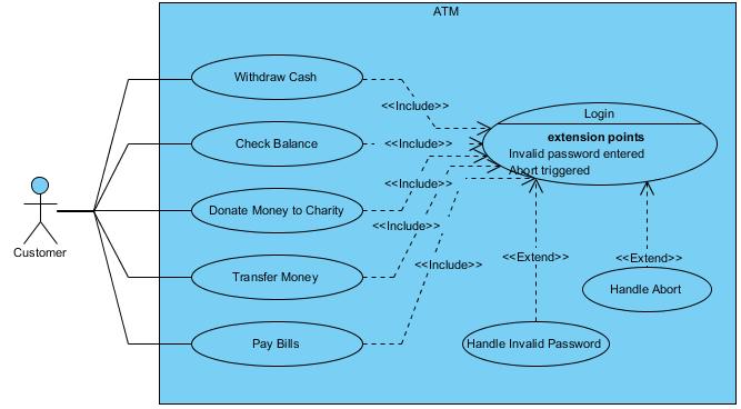 Use Case Diagram: ATM example