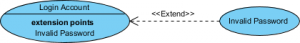 Use Case Diagram notation: Extend