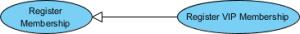 Use Case Diagram notation: Generalization