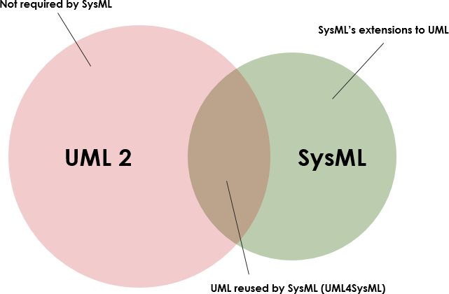 UML and SysML