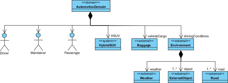 Block Definition Diagram example