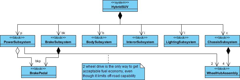 SysML block definition diagram hybrid SUV example