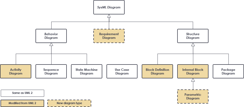 SysML: Modeling Element Structure with Block Definition DiagramVisual Paradigm